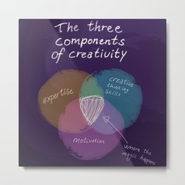 The three components of creativity Metal Print