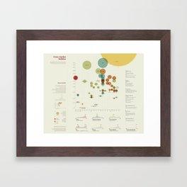 Crazy market bubbles (Visual Data 01) Framed Art Print
