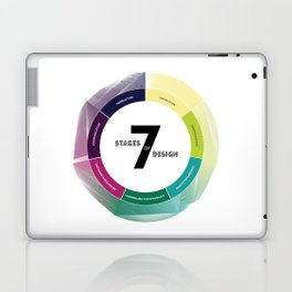 7 Stages of Design Laptop & iPad Skin