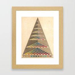 Vintage Color Pyramid by Johann Heinrich Lambert, 1772 Framed Art Print
