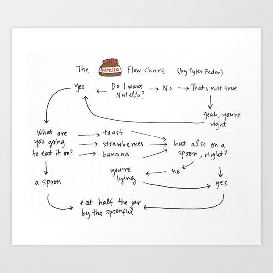 Nutella Flow Chart Art Print