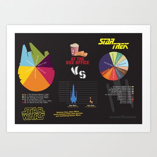 Star Wars vs Star Trek at the box office Art Print