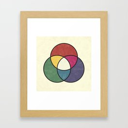 Matthew Luckiesh: The Additive Method of Mixing Colors (1921), vintage re-make Framed Art Print