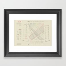 Further education = Longer life (Visual Data 05) Framed Art Print