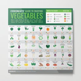 Cook Smarts' Guide to Enjoying Vegetables Metal Print