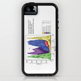 Figure 2: Histogram iPhone Case