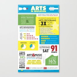 Arts in Education Infographic Canvas Print