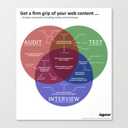 Get a firm grip of your web content ... Canvas Print