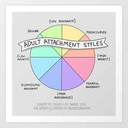 Adult Attachment Styles Art Print
