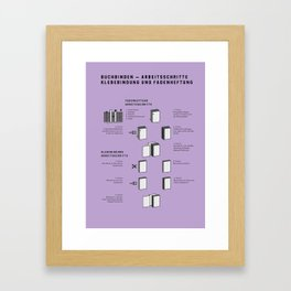 Buchbinden – Arbeitsschritte Klebebindung und Fadenheftung Framed Art Print