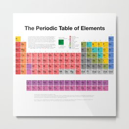 The Periodic Table of Elements Metal Print