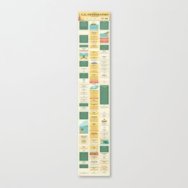 History of US Immigration Timeline Canvas Print