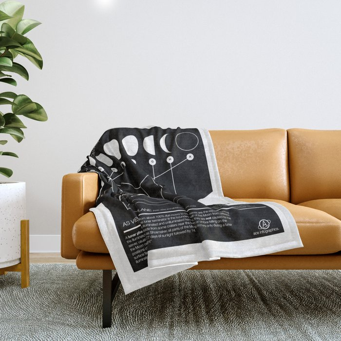 Phases of the Moon infographic Throw Blanket