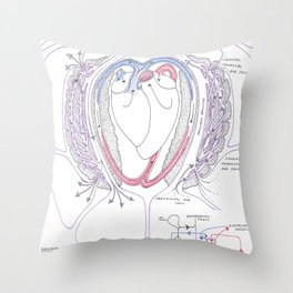 Avian Respiratory System with Heart, Colour Throw Pillow