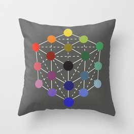 Colour cube (black point) from the Manual of the science of colour by W. Benson, 1871, Remake Throw Pillow
