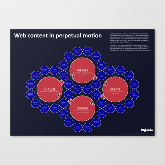 Web content in perpetual motion Canvas Print