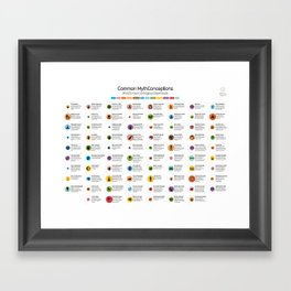 Common Mythconceptions Framed Art Print