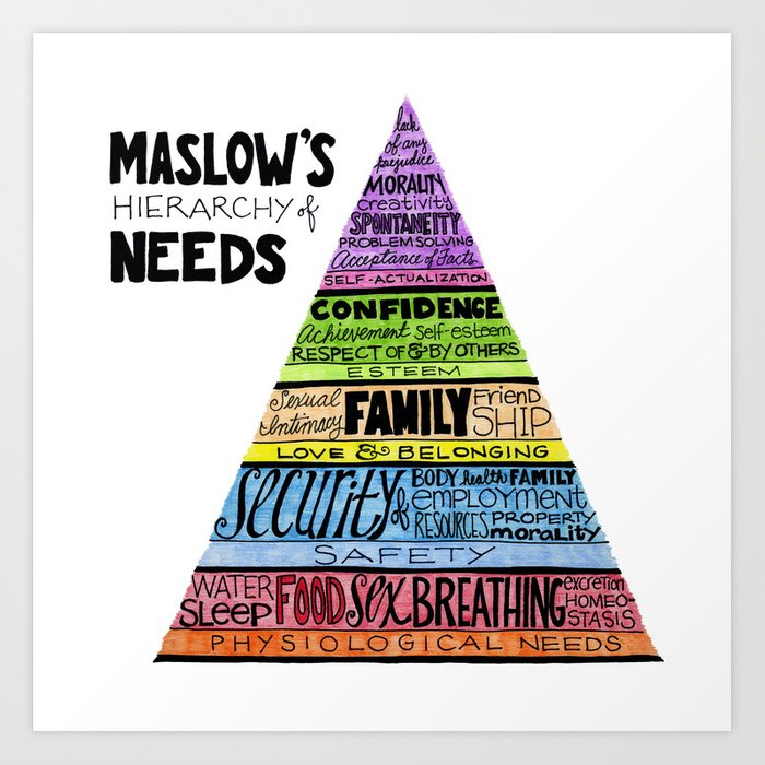 Maslow's Hierarchy of Needs, II Art Print