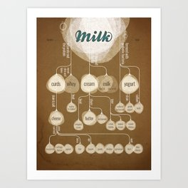 The Secret Lives of Milk Art Print