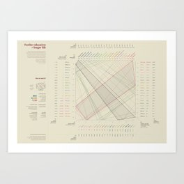 Further education = Longer life (Visual Data 05) Art Print