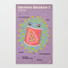 Germusu Virus Diagram Canvas Print
