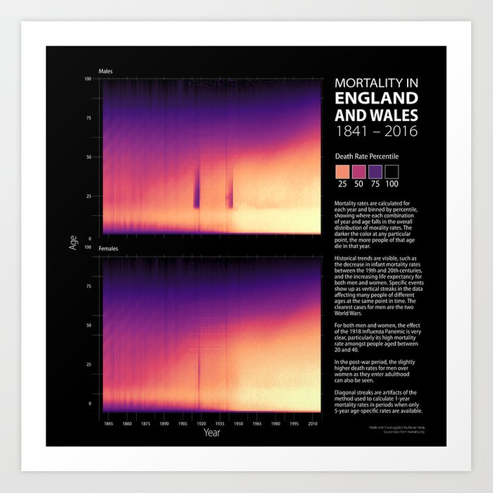Mortality in England and Wales, 1841-2016 Art Print