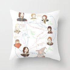 Fellowship Relationship Chart Throw Pillow