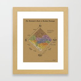 The Alchemist's Guide to Alcoholic Beverages Framed Art Print