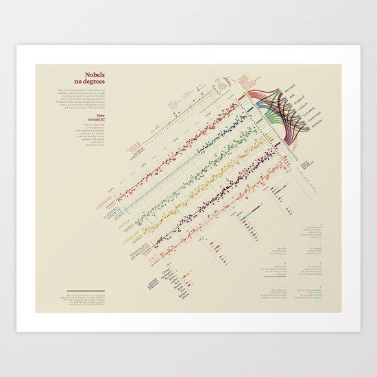 Nobels, no degrees (Visual Data 13) Art Print