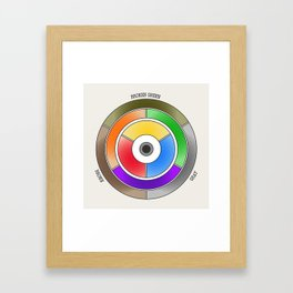 The theory of colouring - Diagram of colour by J. Bacon, 1866, Remake (with text) Framed Art Print