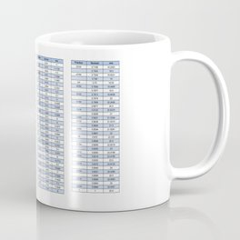 Engineering conversion chart - Metric and imperial Coffee Mug