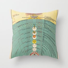 The Ordering of Paradise Throw Pillow
