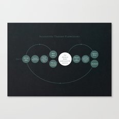 Scientific Theory Flowchart Canvas Print