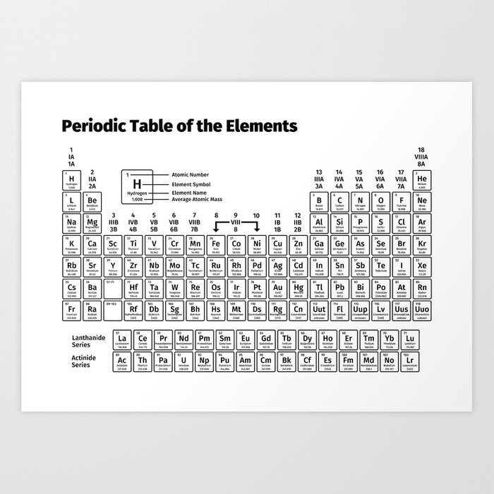 Periodic Table Of The Elements Art Print By Fabianb Society6