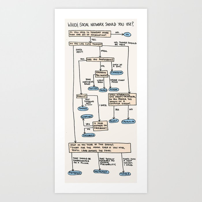 A Beginner's Guide to Social Networks Art Print