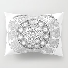 The Screene of Fortune Pillow Sham