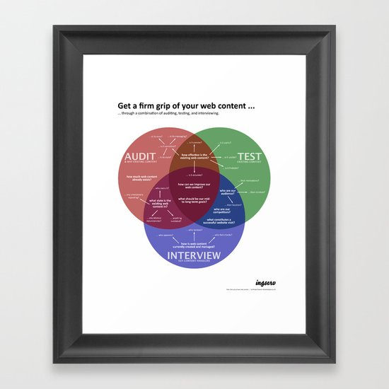 Get a firm grip of your web content ... Framed Art Print