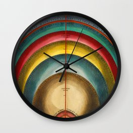 Measuring the Universe Wall Clock