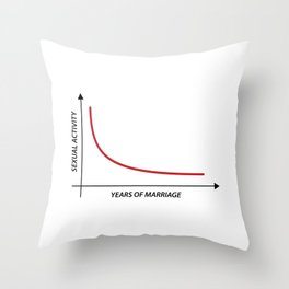 Sexual Activity versus Years of Marriage Funny Graph  Throw Pillow