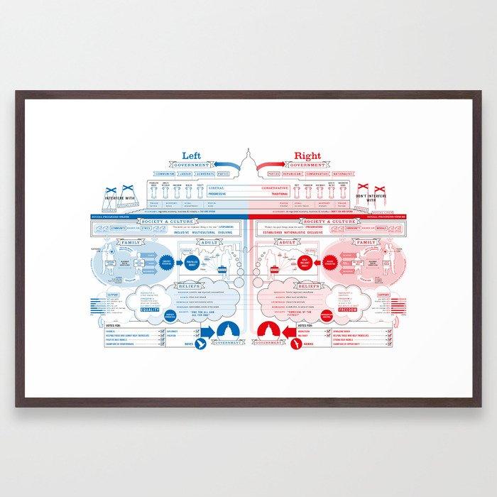 Left vs Right (US Version) Framed Art Print
