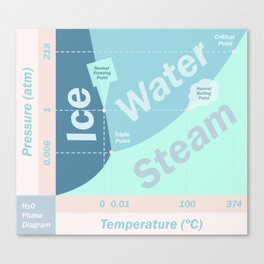 Phase Diagram Water (H2O) | Chemistry | Science Canvas Print