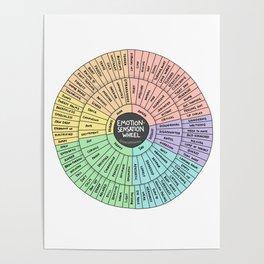 Feeling-Sensation Wheel Poster