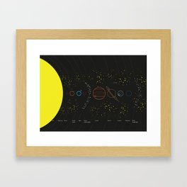 Solar System with Planet Names Framed Art Print