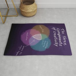 The three components of creativity Rug