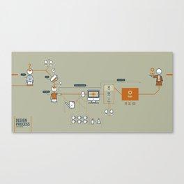 Design Process Canvas Print