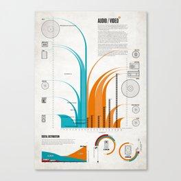 DN: Audio/Video Canvas Print