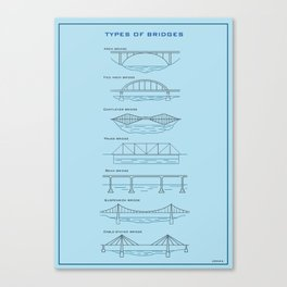 Types of bridges Canvas Print