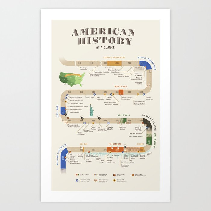 American History Poster Timeline Kunstdrucke