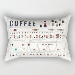 Coffee Periodic Table Chart Rectangular Pillow