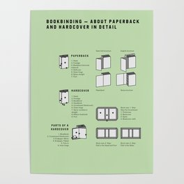 Bookbinding – About Paperback and Hardcover in Detail (in English) Poster